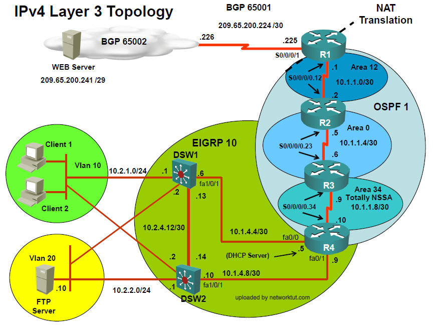 IPv4Layer3Topology_networktut.com.jpg