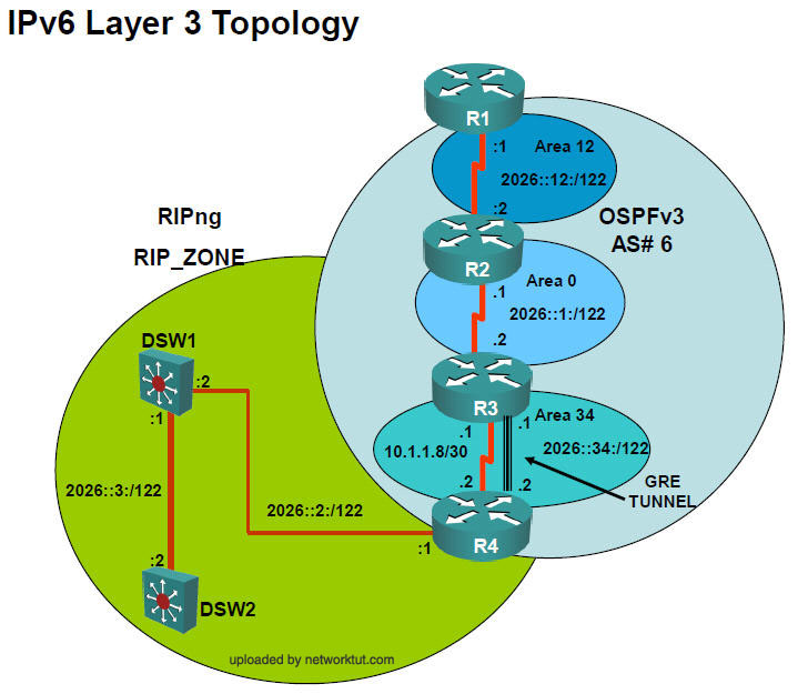 IPv6Layer3Topology_networktut.com.jpg